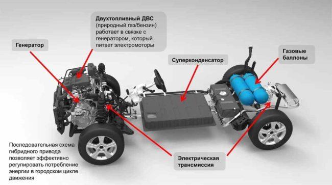 Срок службы аккумулятора гибридного автомобиля