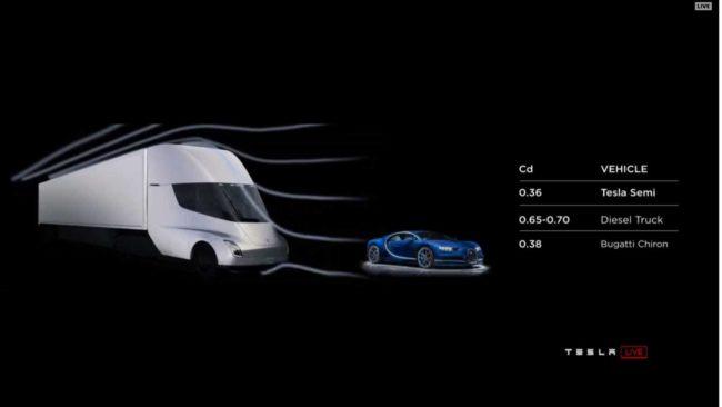Кто заказывает грузовики Tesla Semi?